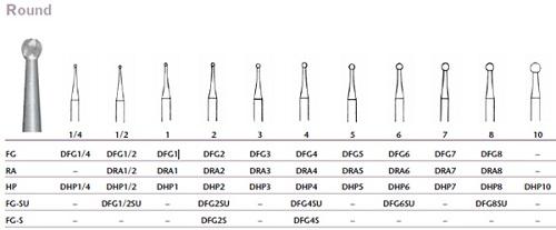 Dental Bur Carbide Round Friction Grip #6 P10 By Integra Miltex