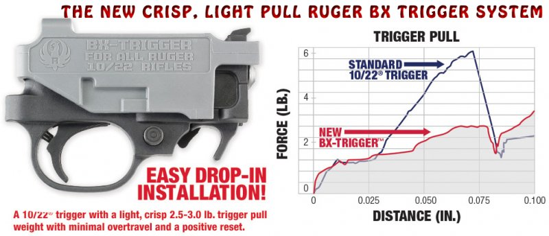 Ruger� 10/22 BX-Trigger    � Light, crisp break between 2.5 and 3 lbs. � Minimizes overtravel and has a positive reset � Reliable, safe design exceeds industry standards for drop testing � Self